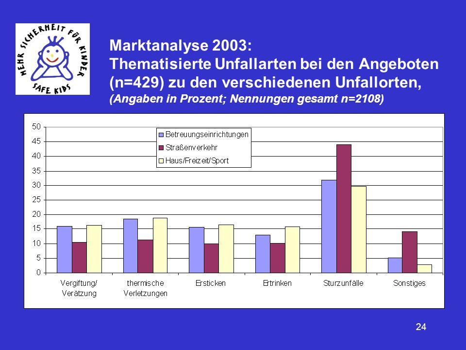 Marktanalyse 2003: Thematisierte Unfallarten bei den Angeboten (n=429) zu den verschiedenen Unfallorten, (Angaben in Prozent; Nennungen gesamt n=2108)
