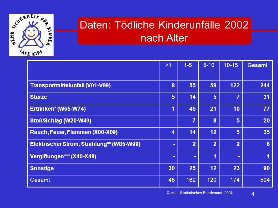 Daten: Tödliche Kinderunfälle 2002 nach Alter
