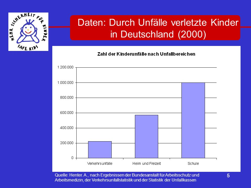 Daten: Durch Unfälle verletzte Kinder in Deutschland (2000)