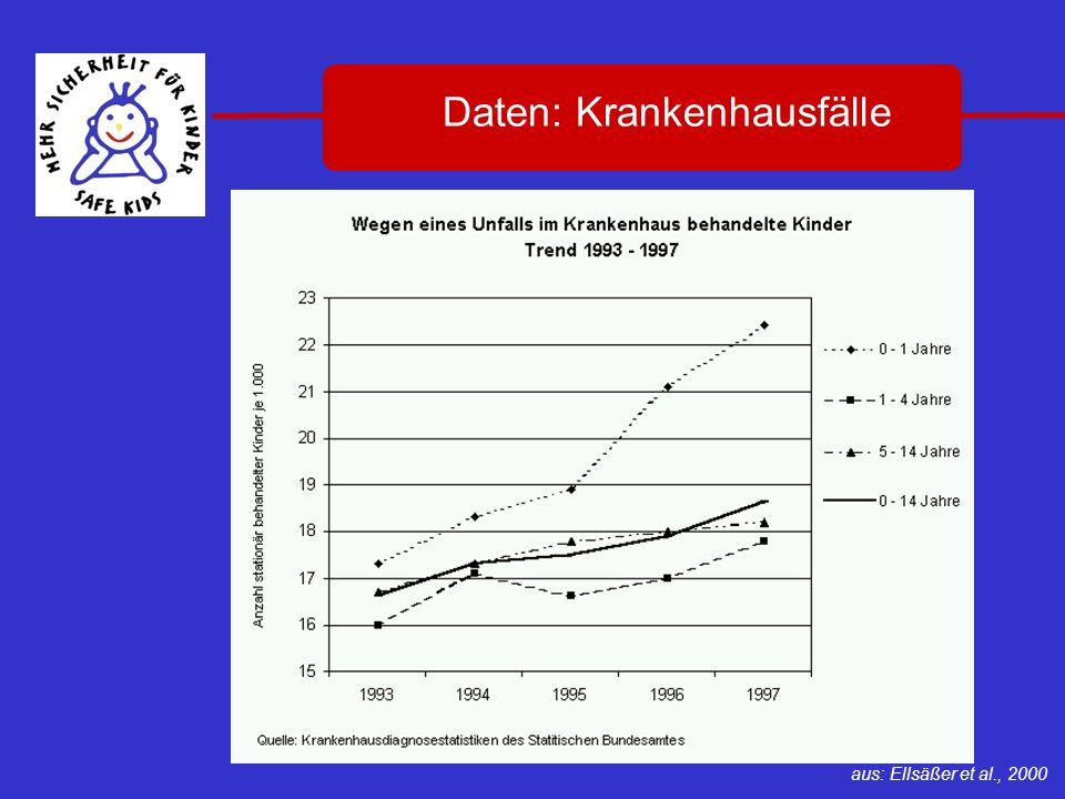 Daten: Krankenhausfälle
