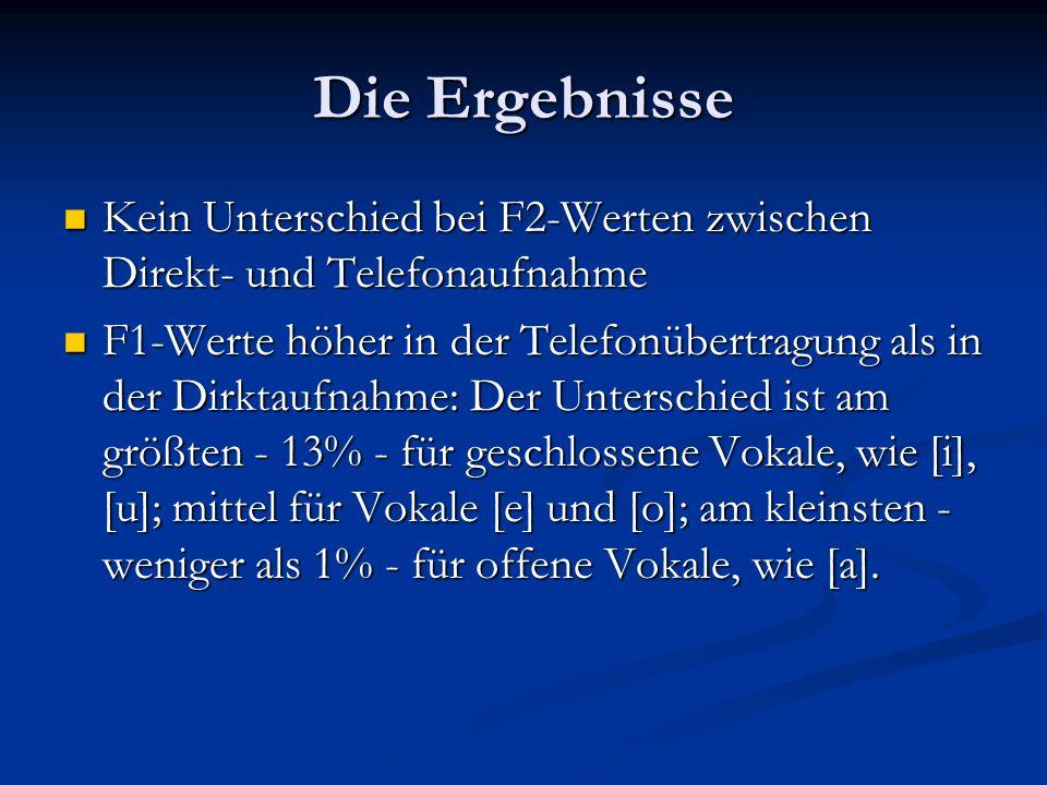 Die ErgebnisseKein Unterschied bei F2-Werten zwischen Direkt- und Telefonaufnahme.