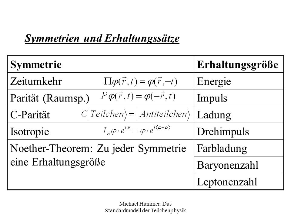 Symmetrien und Erhaltungssätze
