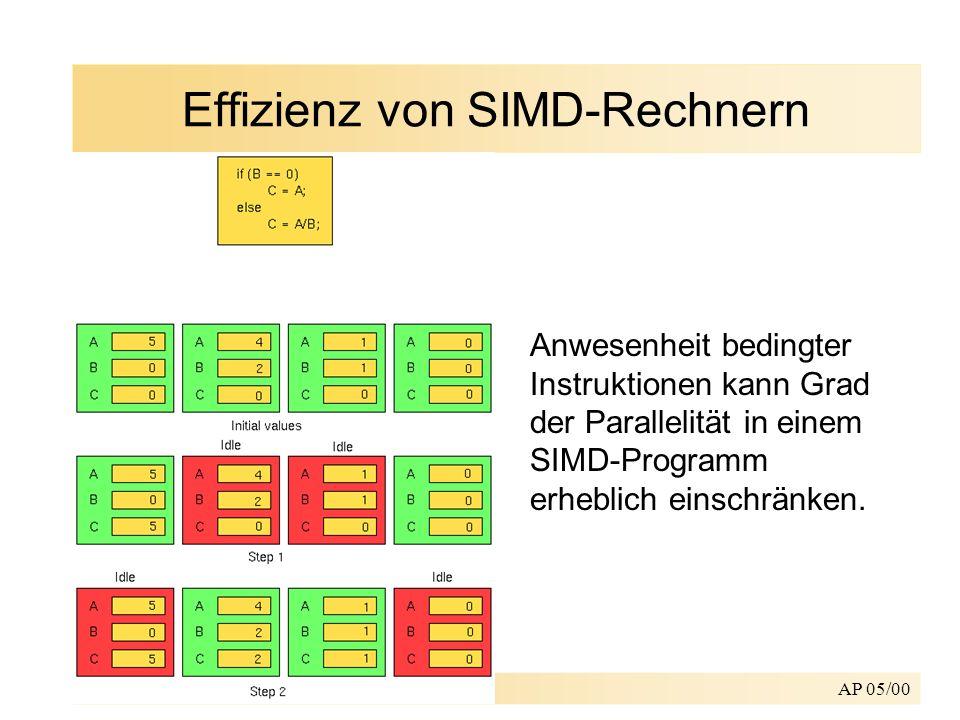 Effizienz von SIMD-Rechnern