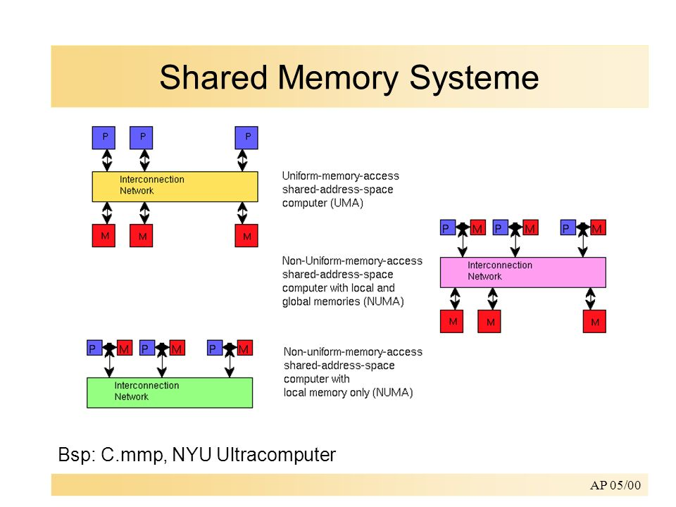 Shared Memory Systeme Bsp: C.mmp, NYU Ultracomputer AP 05/00