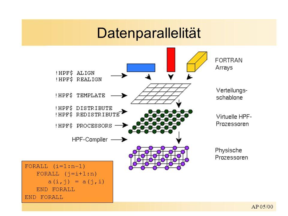 Datenparallelität FORALL (i=1:n-1) FORALL (j=i+1:n) a(i,j) = a(j,i) END FORALL END FORALL.