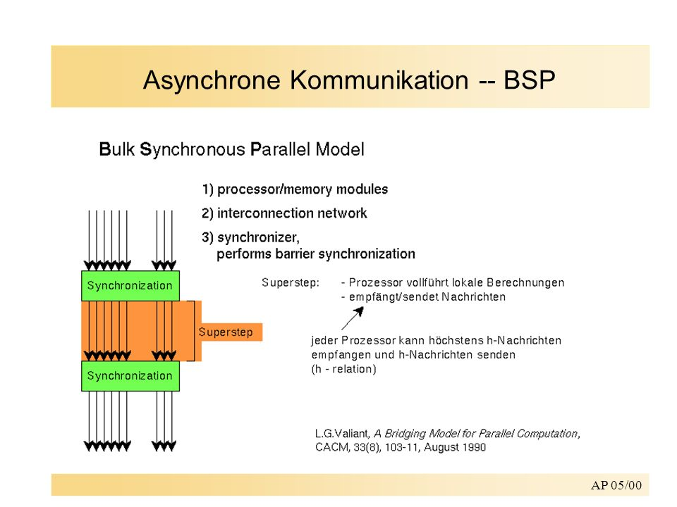 Asynchrone Kommunikation -- BSP
