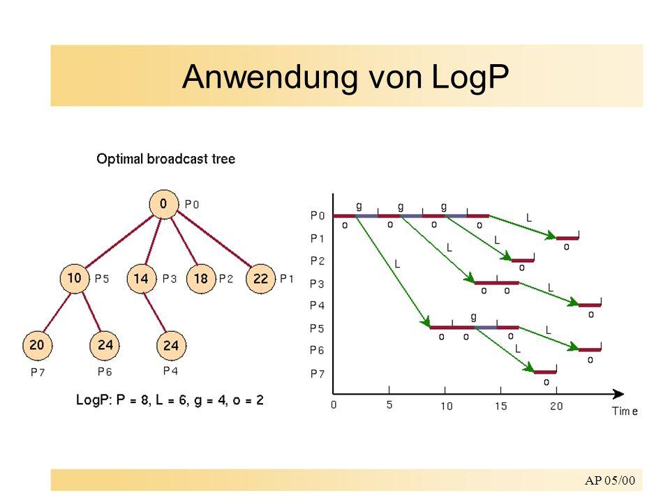 Anwendung von LogP AP 05/00