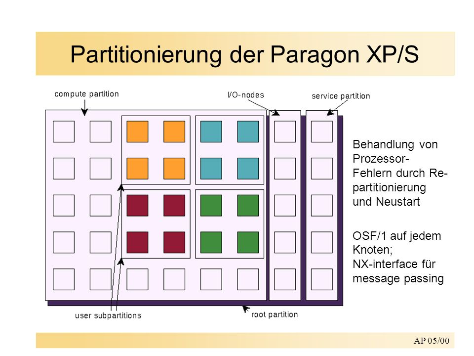 Partitionierung der Paragon XP/S