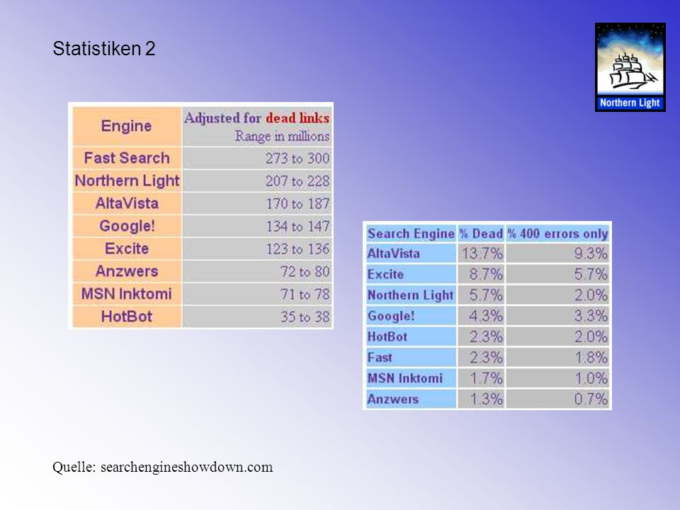 Statistiken 2 Quelle: searchengineshowdown.com