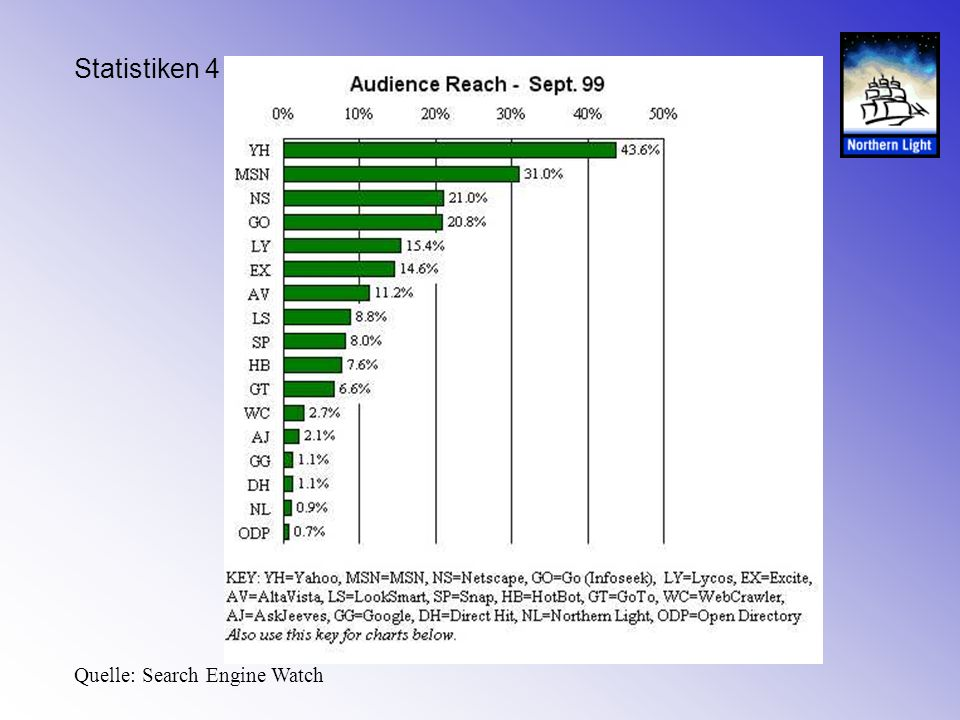 Statistiken 4 Quelle: Search Engine Watch