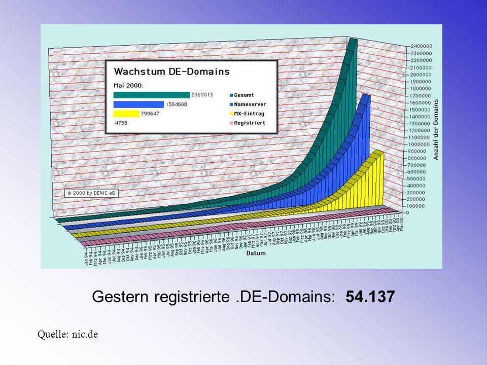Gestern registrierte .DE-Domains: 54.137
