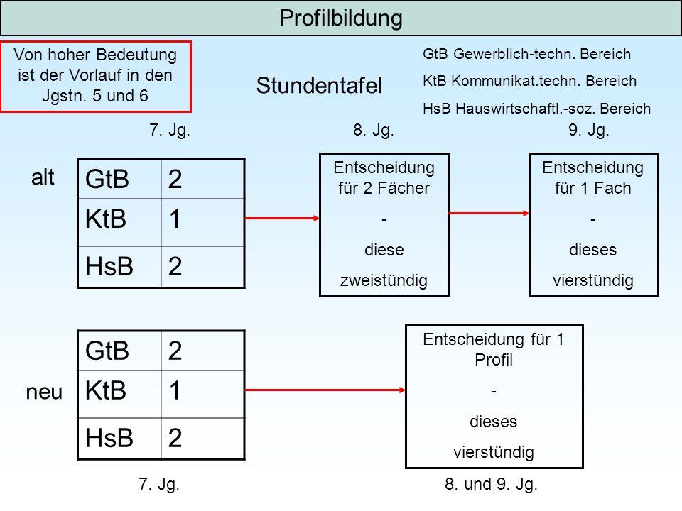 GtB 2 KtB 1 HsB GtB 2 KtB 1 HsB Profilbildung Stundentafel alt neu