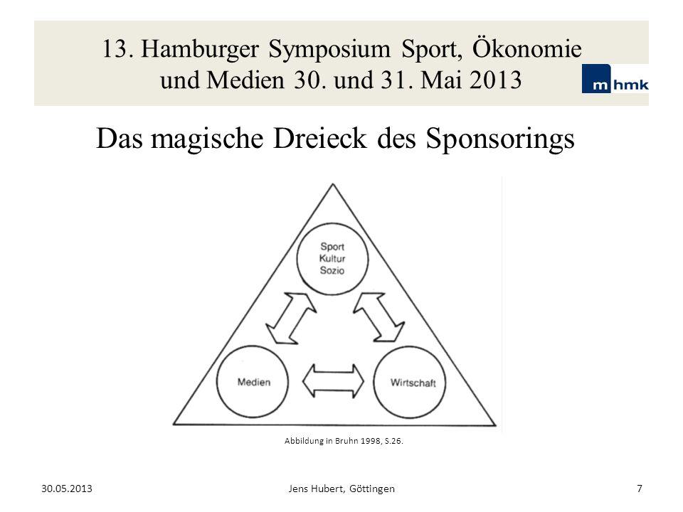 Das magische Dreieck des Sponsorings