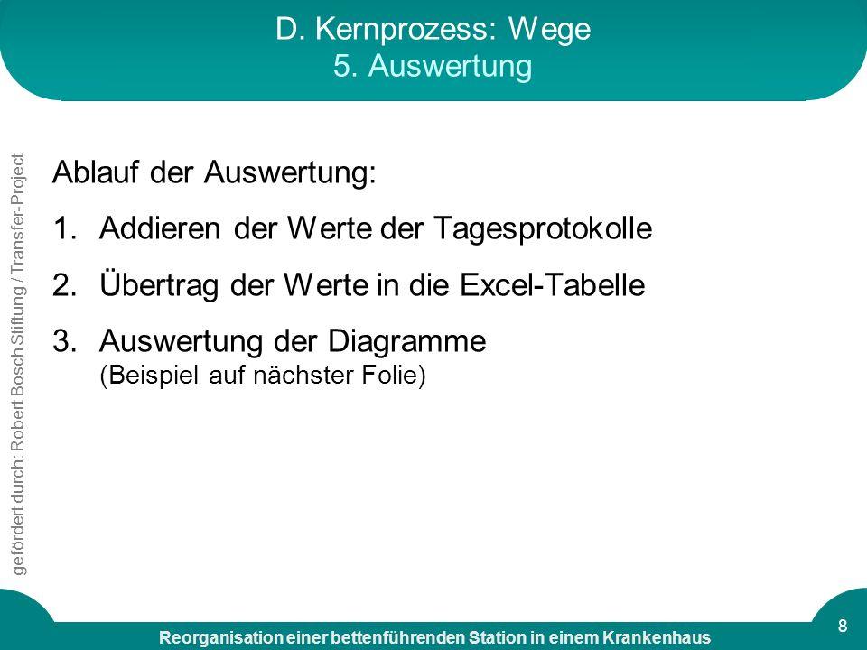 D. Kernprozess: Wege 5. Auswertung