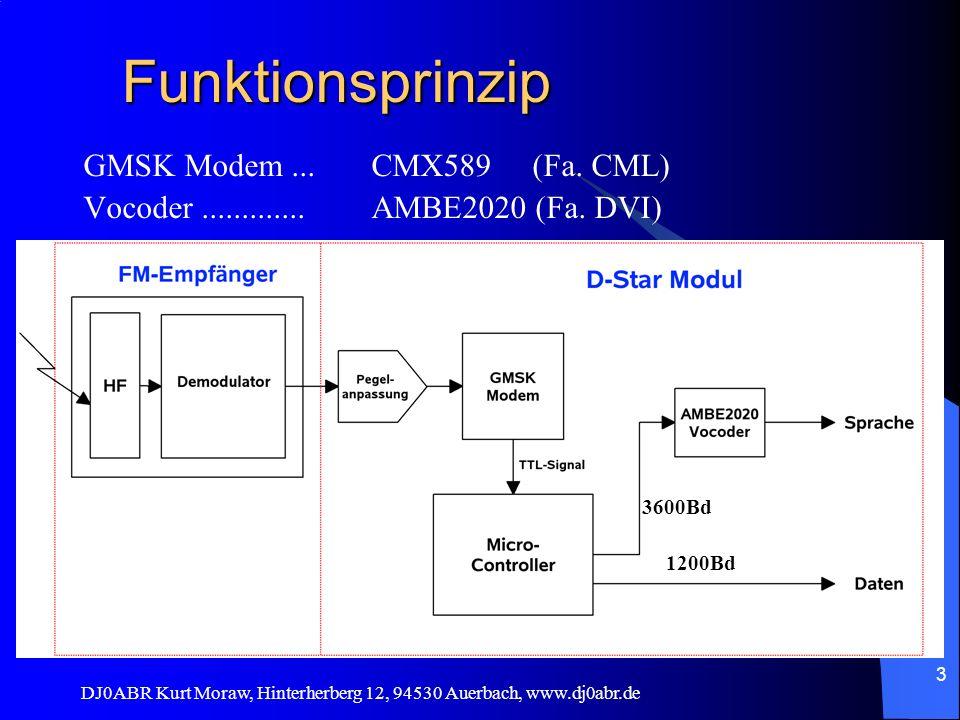 Funktionsprinzip GMSK Modem ... CMX589 (Fa. CML)