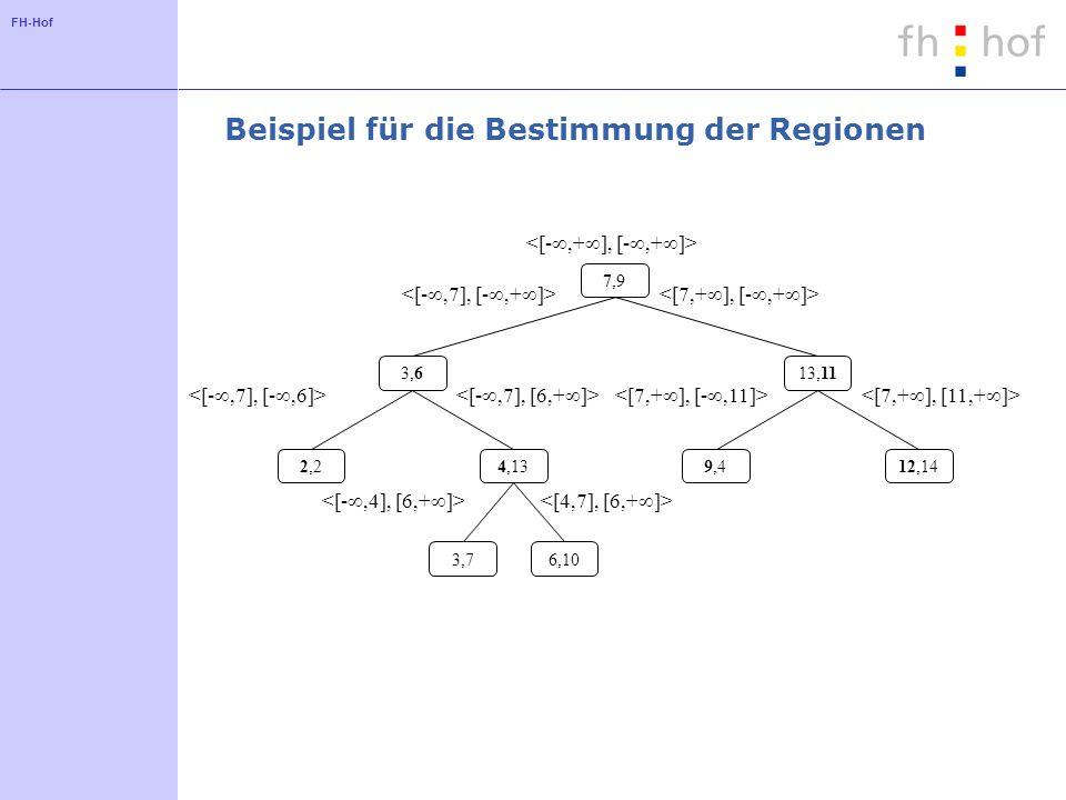 Beispiel für die Bestimmung der Regionen
