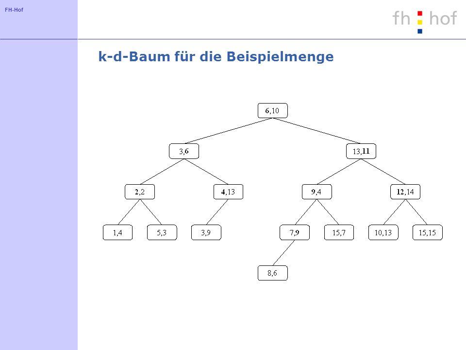 k-d-Baum für die Beispielmenge