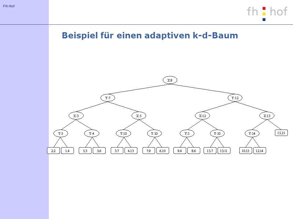 Beispiel für einen adaptiven k-d-Baum