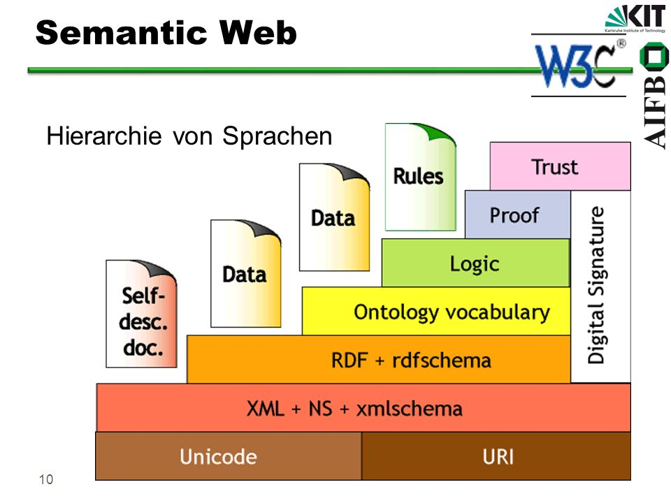 Semantic Web Hierarchie von Sprachen