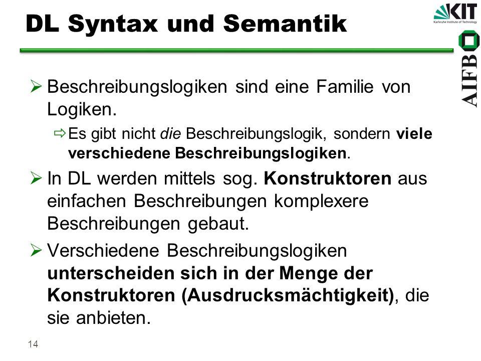 DL Syntax und SemantikBeschreibungslogiken sind eine Familie von Logiken.