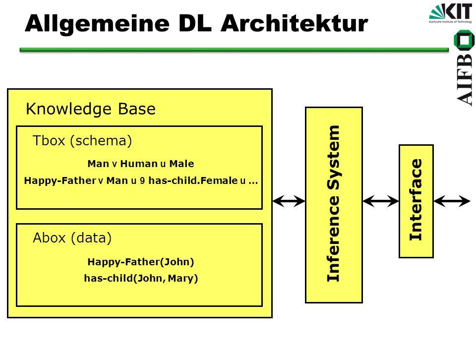 Allgemeine DL Architektur