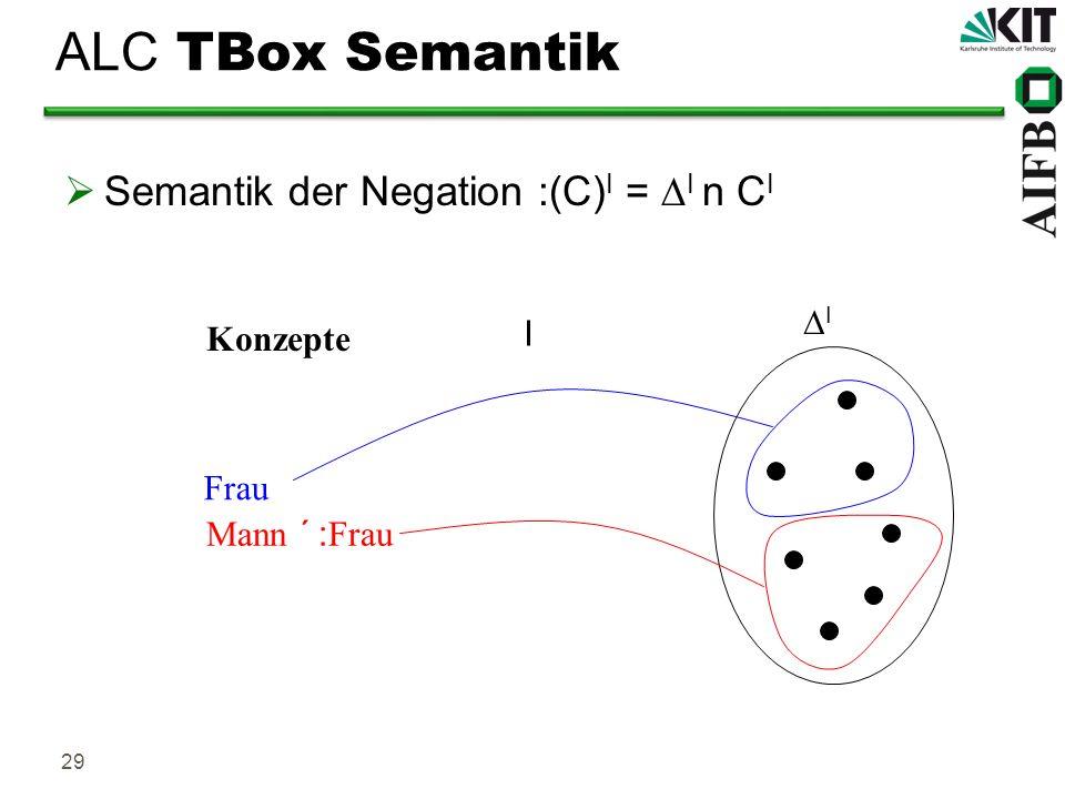 ALC TBox Semantik Semantik der Negation :(C)I = DI n CI DI I Konzepte