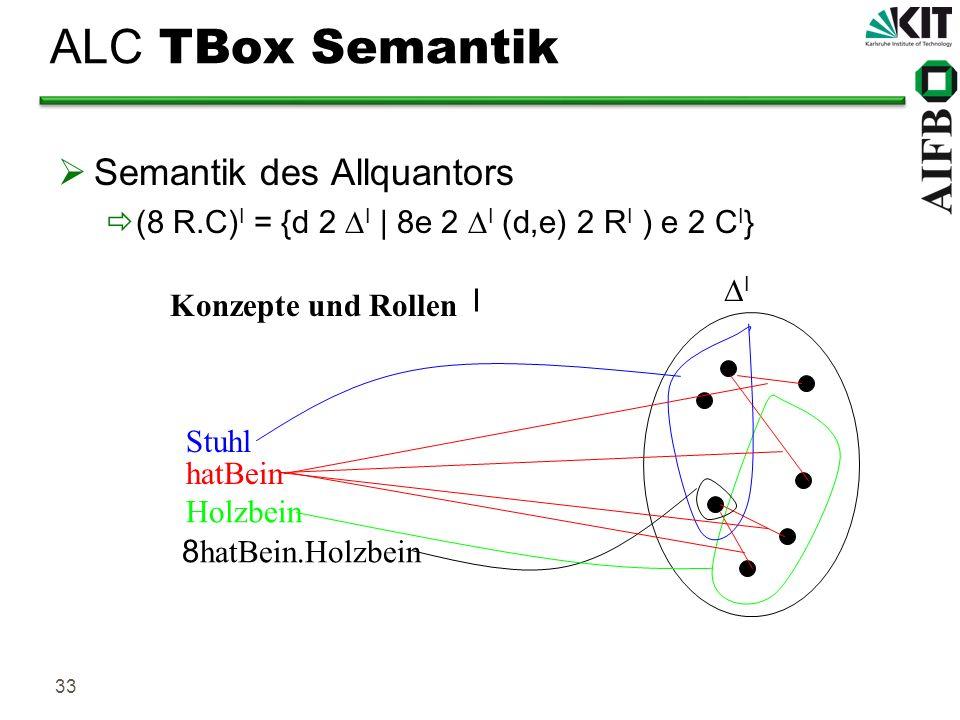 ALC TBox Semantik Semantik des Allquantors