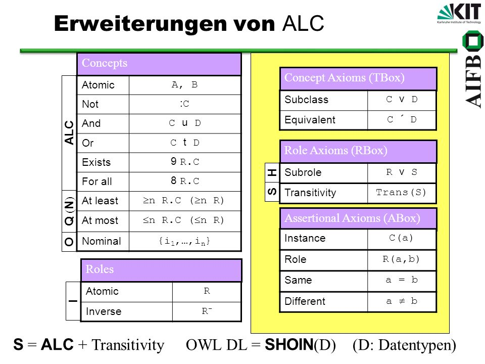 Erweiterungen von ALC Concepts. Concept Axioms (TBox) ALC. Atomic. A, B. Not. :C. And. C u D.