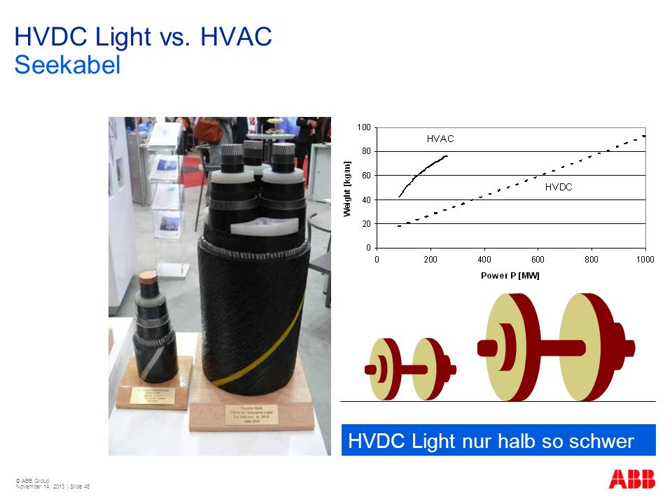 HVDC Light vs. HVAC Seekabel