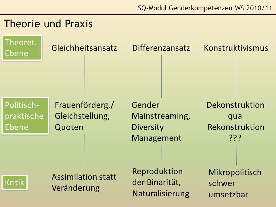 Theorie und Praxis Theoret. Ebene Gleichheitsansatz Differenzansatz