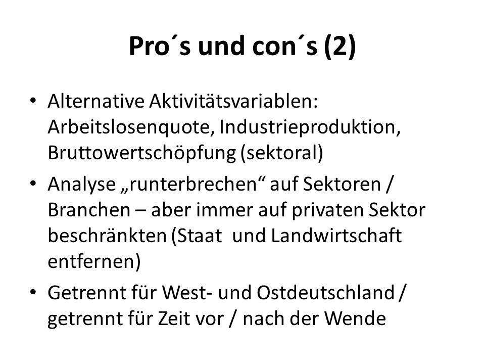 Pro´s und con´s (2) Alternative Aktivitätsvariablen: Arbeitslosenquote, Industrieproduktion, Bruttowertschöpfung (sektoral)