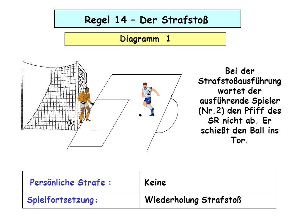 Regel 14 – Der Strafstoß Diagramm 1