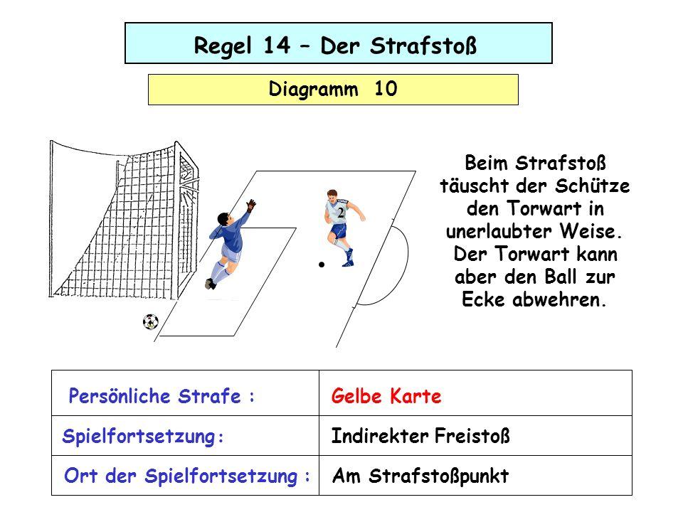 Regel 14 – Der Strafstoß Diagramm 10