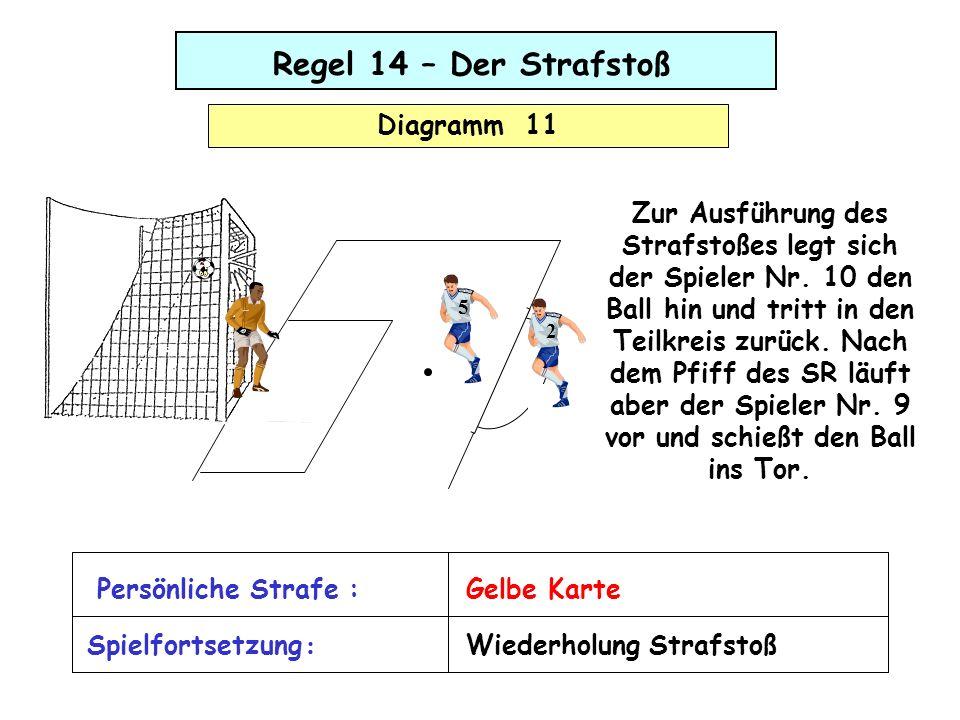 Regel 14 – Der Strafstoß Diagramm 11