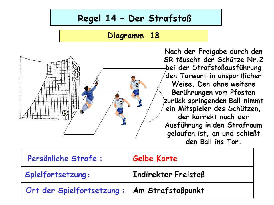 Regel 14 – Der Strafstoß Diagramm 13 Persönliche Strafe : Gelbe Karte