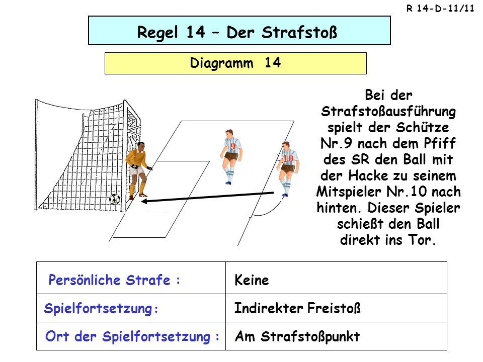 Regel 14 – Der Strafstoß Diagramm 14