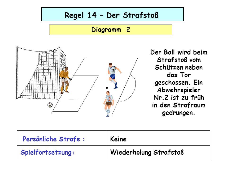 Regel 14 – Der Strafstoß Diagramm 2