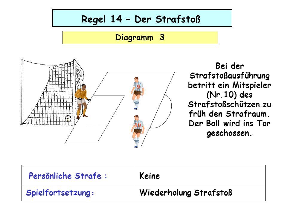 Regel 14 – Der Strafstoß Diagramm 3