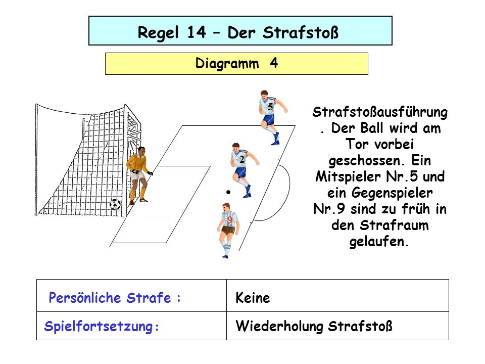 Regel 14 – Der Strafstoß Diagramm 4