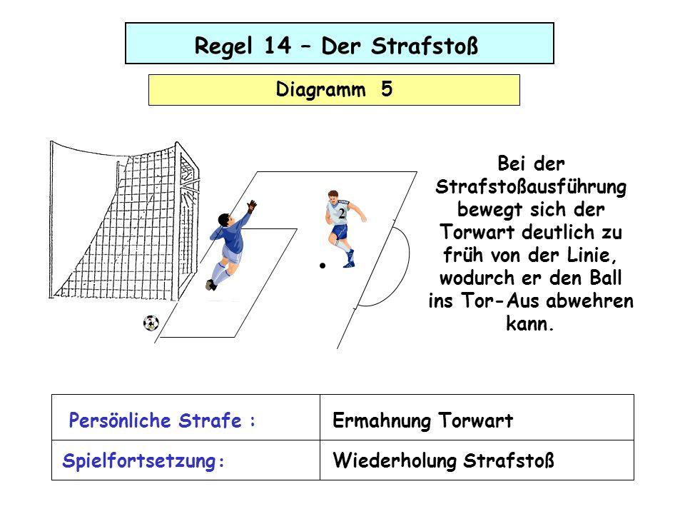 Regel 14 – Der Strafstoß Diagramm 5