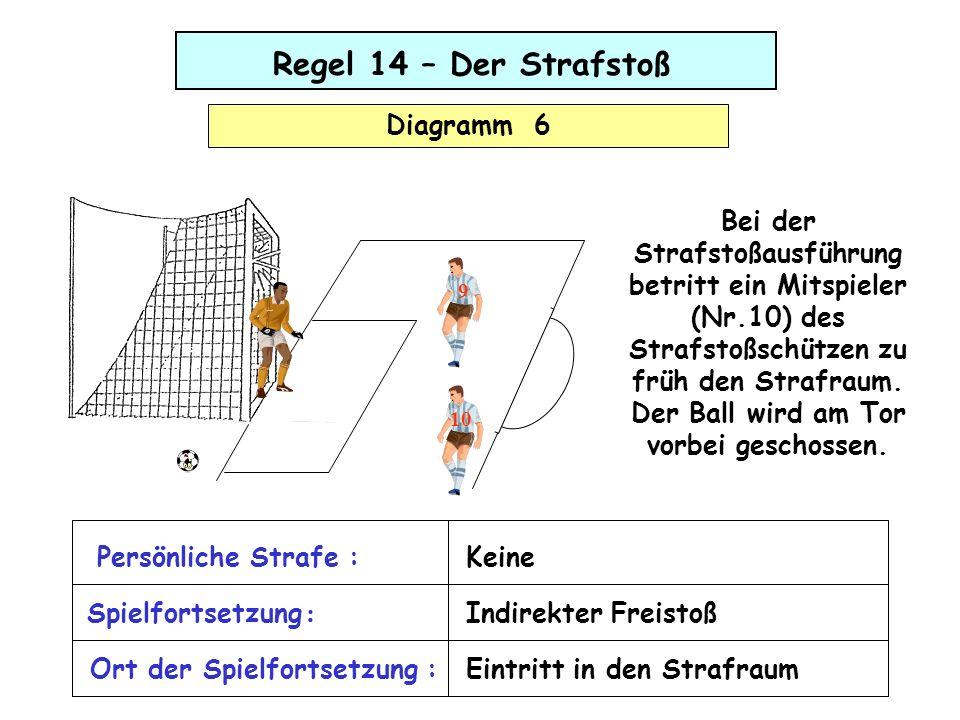 Regel 14 – Der Strafstoß Diagramm 6