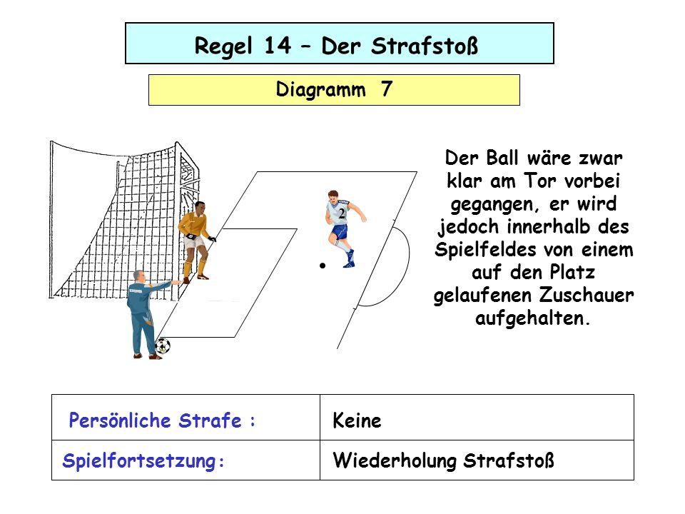 Regel 14 – Der Strafstoß Diagramm 7