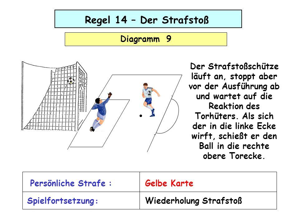 Regel 14 – Der Strafstoß Diagramm 9