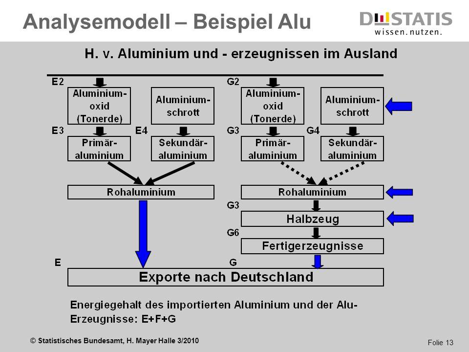 Analysemodell – Beispiel Alu