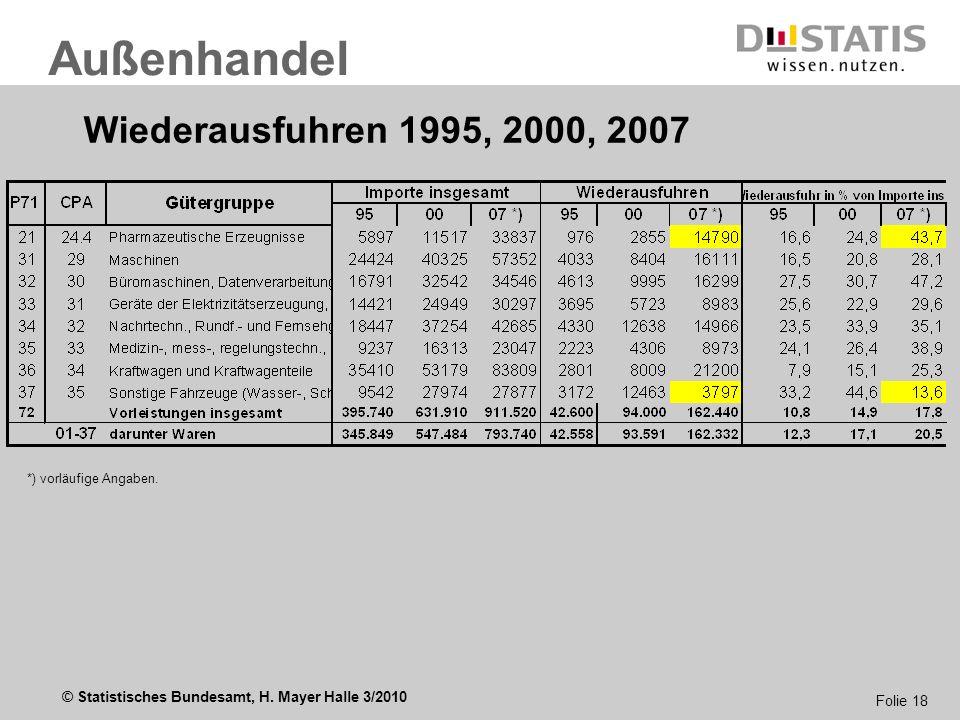 Außenhandel Wiederausfuhren 1995, 2000, 2007 *) vorläufige Angaben.