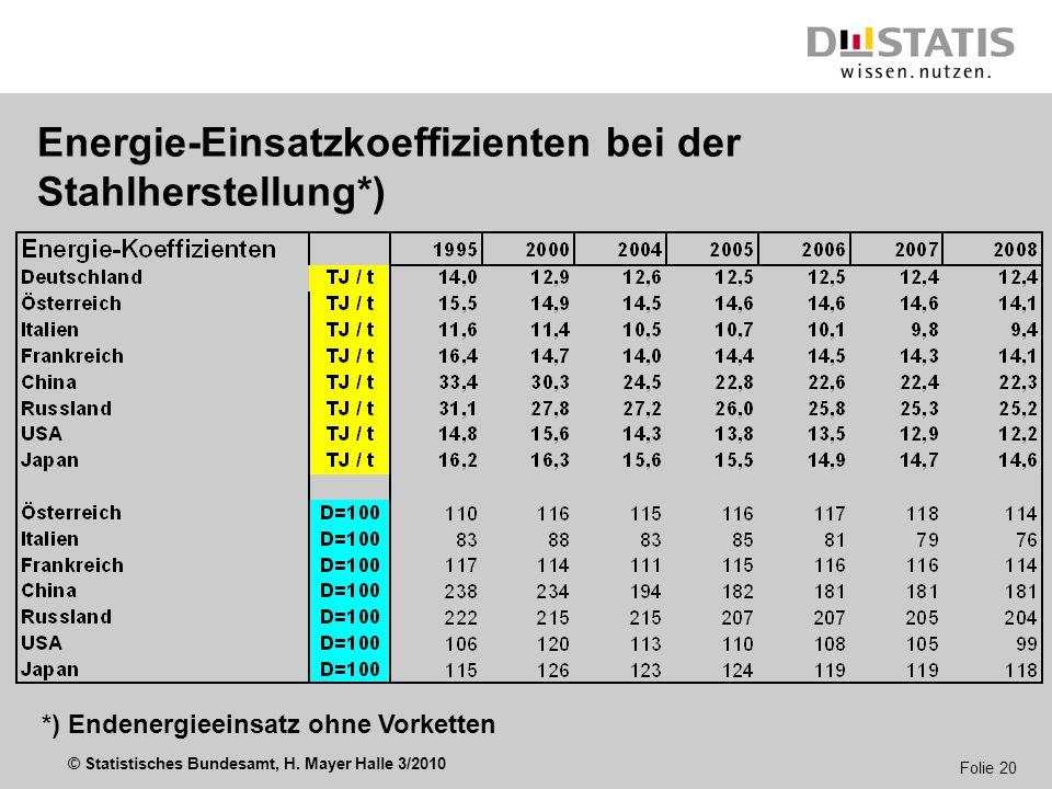 Energie-Einsatzkoeffizienten bei der Stahlherstellung*)