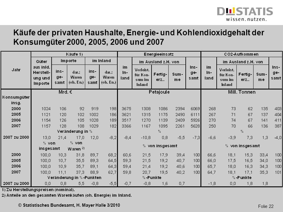 Käufe der privaten Haushalte, Energie- und Kohlendioxidgehalt der Konsumgüter 2000, 2005, 2006 und 2007
