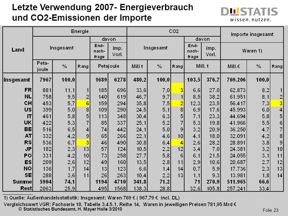 Letzte Verwendung 2007- Energieverbrauch und CO2-Emissionen der Importe