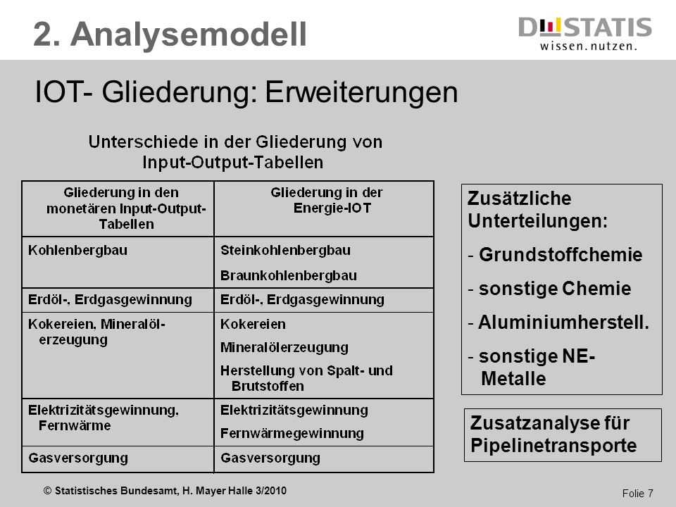 2. Analysemodell IOT- Gliederung: Erweiterungen