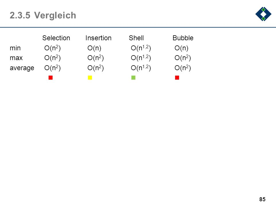 2.3.5 Vergleich Selection Insertion Shell Bubble